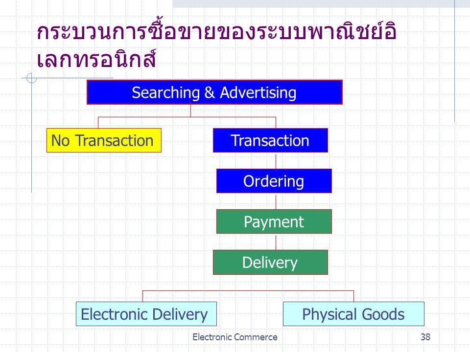 Electronic Commerce38 กระบวนการซื้อขายของระบบพาณิชย์อิ เลกทรอนิกส์ Searching & Advertising No TransactionTransaction Ordering Payment Delivery Electro