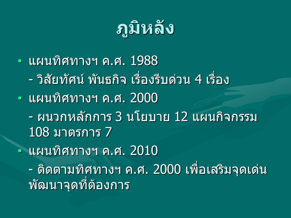 ภูมิหลัง แผนทิศทางฯ ค. ศ. 1988 แผนทิศทางฯ ค. ศ. 1988 - วิสัยทัศน์ พันธกิจ เรื่องรีบด่วน 4 เรื่อง แผนทิศทางฯ ค. ศ. 2000 แผนทิศทางฯ ค. ศ. 2000 - ผนวกหลั
