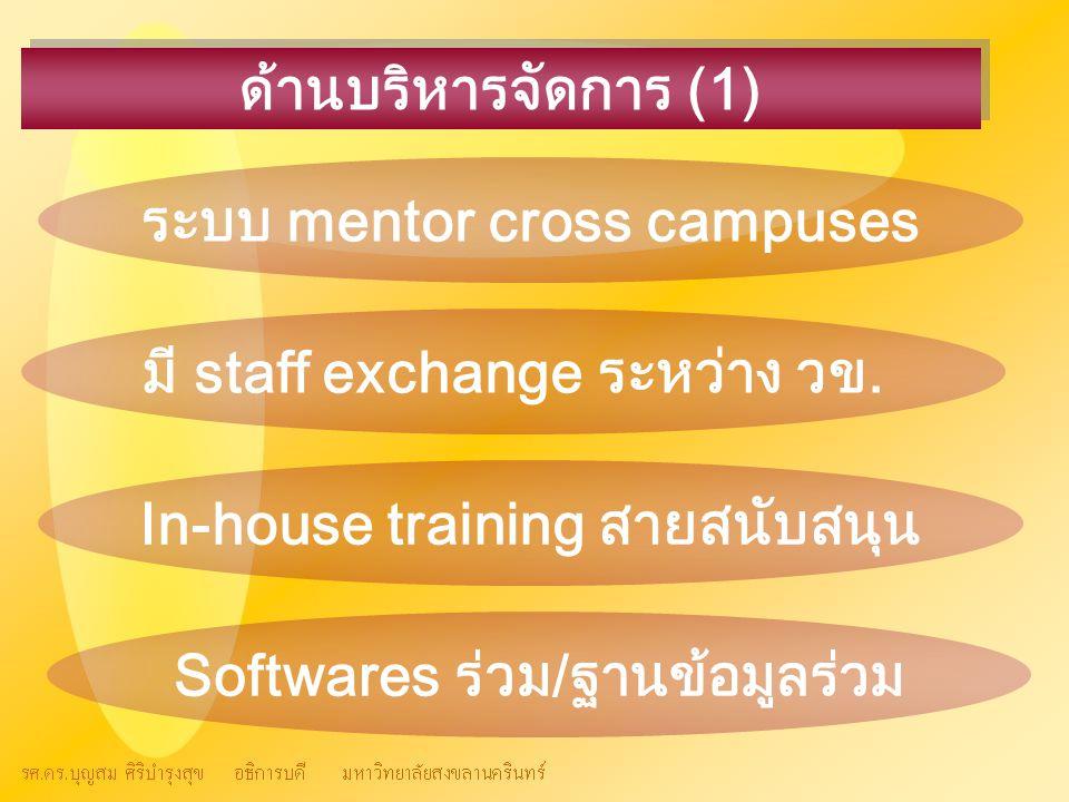 ด้านบริหารจัดการ (1) ระบบ mentor cross campuses มี staff exchange ระหว่าง วข. In-house training สายสนับสนุน Softwares ร่วม/ฐานข้อมูลร่วม