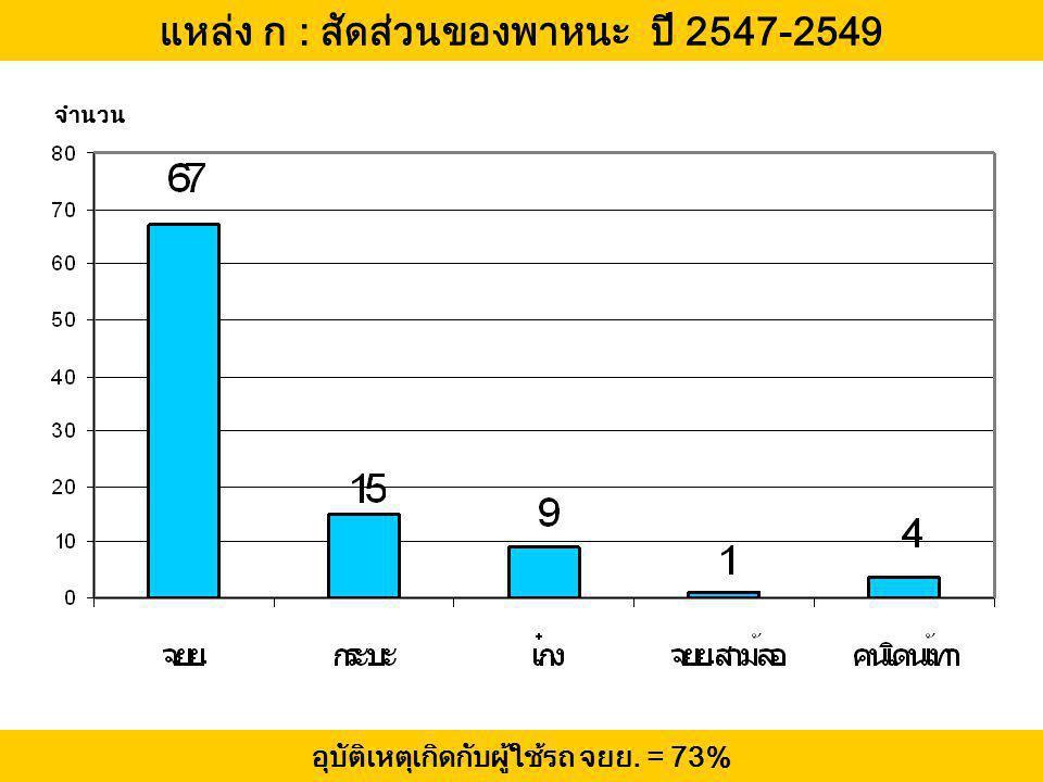 แหล่ง ก : สัดส่วนของพาหนะ ปี 2547-2549 จำนวน อุบัติเหตุเกิดกับผู้ใช้รถ จยย. = 73%