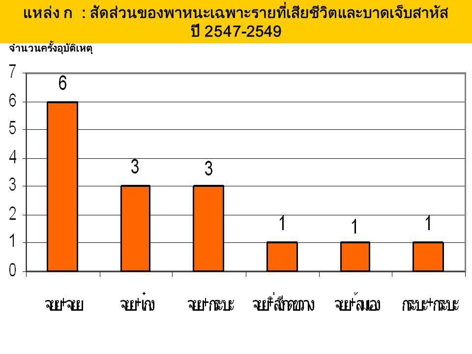แหล่ง ก : สัดส่วนของพาหนะเฉพาะรายที่เสียชีวิตและบาดเจ็บสาหัส ปี 2547-2549 จำนวนครั้งอุบัติเหตุ