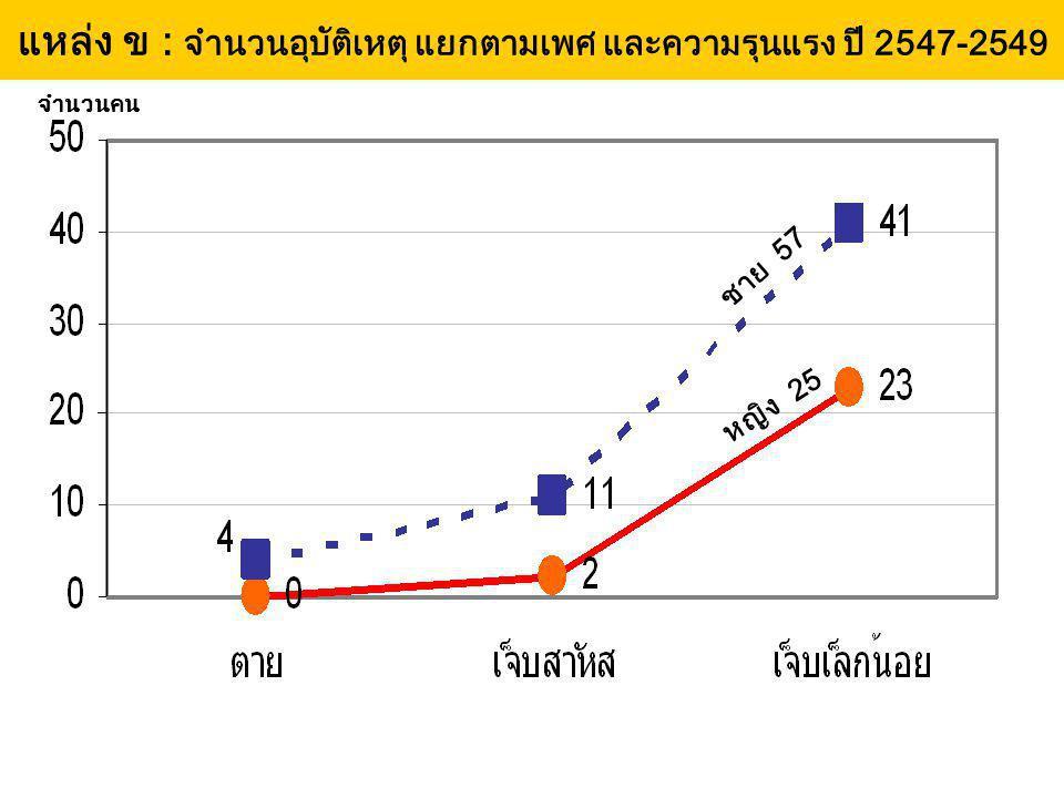 แหล่ง ข : จำนวนอุบัติเหตุ แยกตามเพศ และความรุนแรง ปี 2547-2549 จำนวนคน หญิง 25 ชาย 57