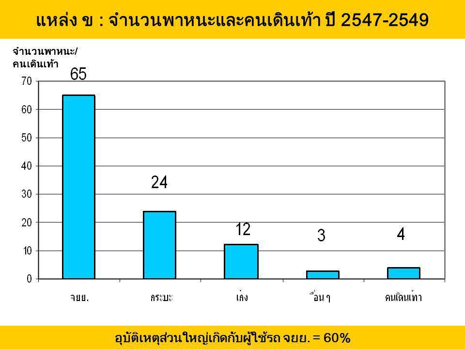 แหล่ง ข : จำนวนพาหนะและคนเดินเท้า ปี 2547-2549 จำนวนพาหนะ/ คนเดินเท้า อุบัติเหตุส่วนใหญ่เกิดกับผู้ใช้รถ จยย. = 60%