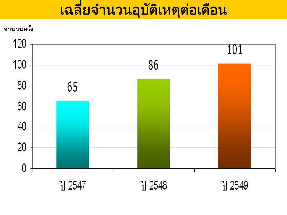 แหล่ง ข : จำนวนพาหนะและคนเดินเท้า ปี 2547-2549 จำนวนพาหนะ/ คนเดินเท้า อุบัติเหตุส่วนใหญ่เกิดกับผู้ใช้รถ จยย.
