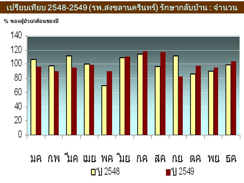 เปรียบเทียบ 2548-2549 (รพ.สงขลานครินทร์) รักษากลับบ้าน : จำนวน % ของผู้ป่วย / เดือนของปี