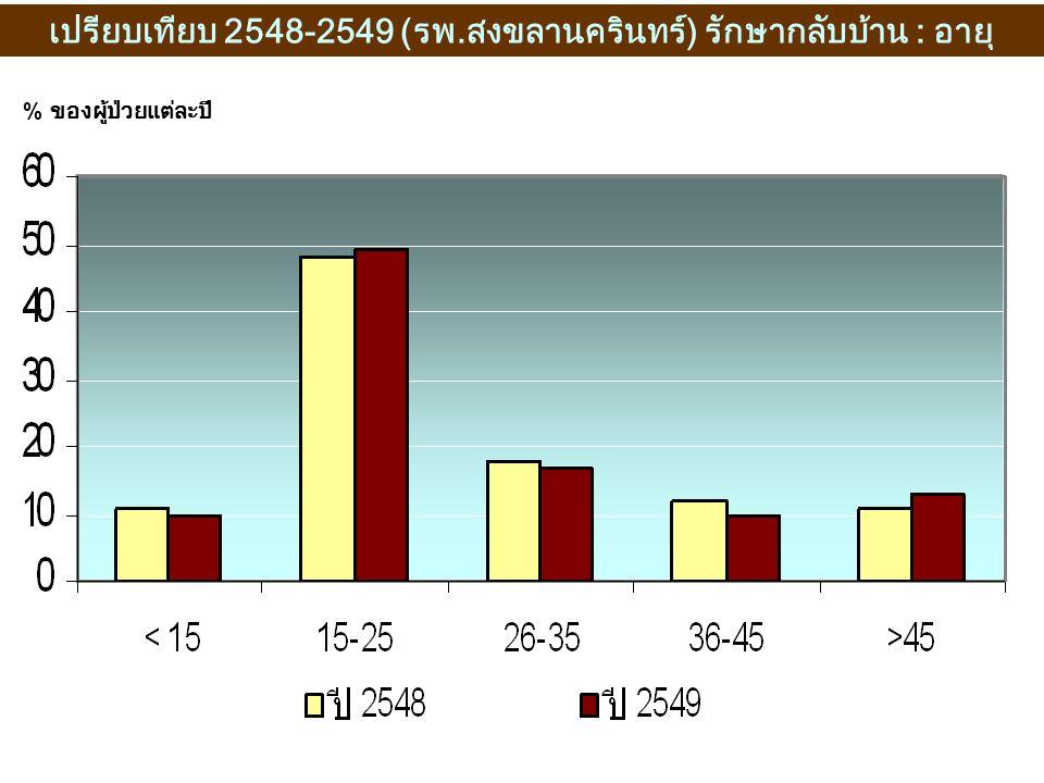 % ของผู้ป่วยแต่ละปี เปรียบเทียบ 2548-2549 (รพ.สงขลานครินทร์) รักษากลับบ้าน : อายุ