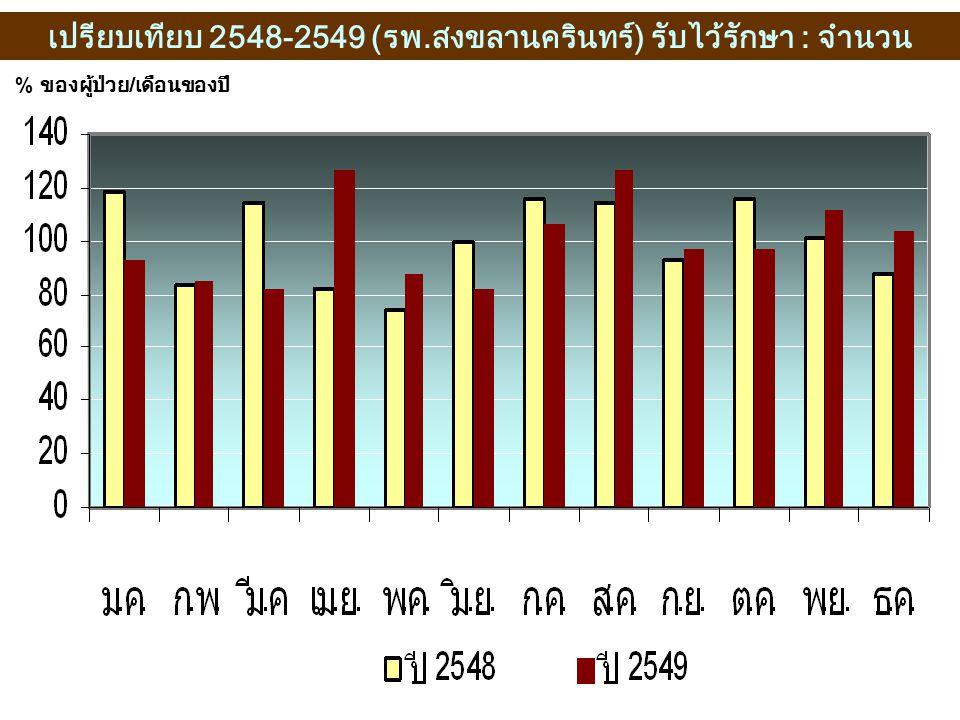 เปรียบเทียบ 2548-2549 (รพ.สงขลานครินทร์) รับไว้รักษา : จำนวน % ของผู้ป่วย / เดือนของปี