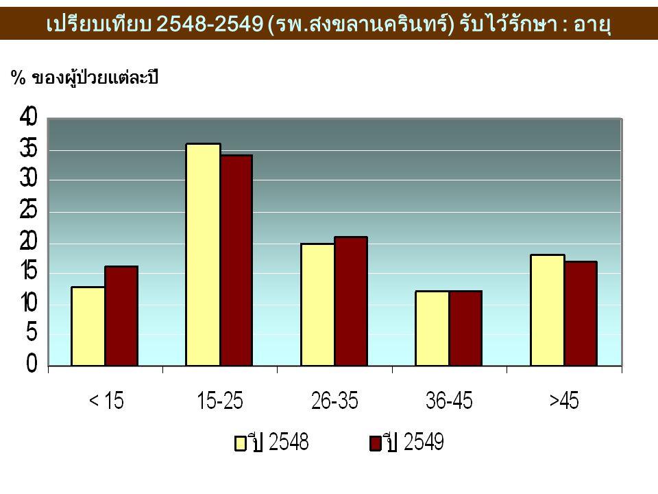 % ของผู้ป่วยแต่ละปี เปรียบเทียบ 2548-2549 (รพ.สงขลานครินทร์) รับไว้รักษา : อายุ