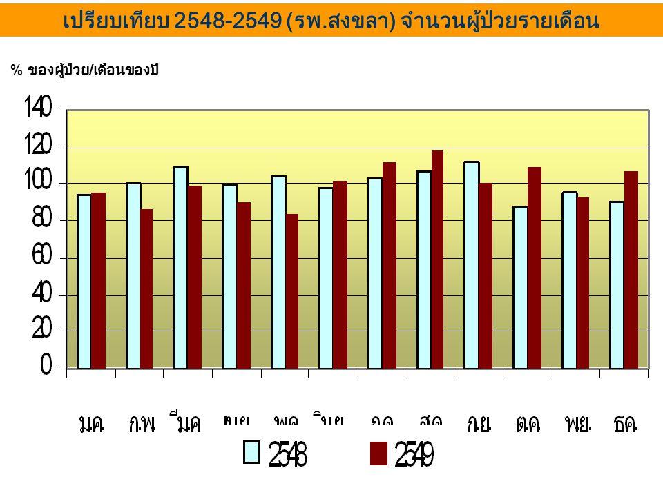 เปรียบเทียบ 2548-2549 (รพ.สงขลา) จำนวนผู้ป่วยรายเดือน % ของผู้ป่วย / เดือนของปี