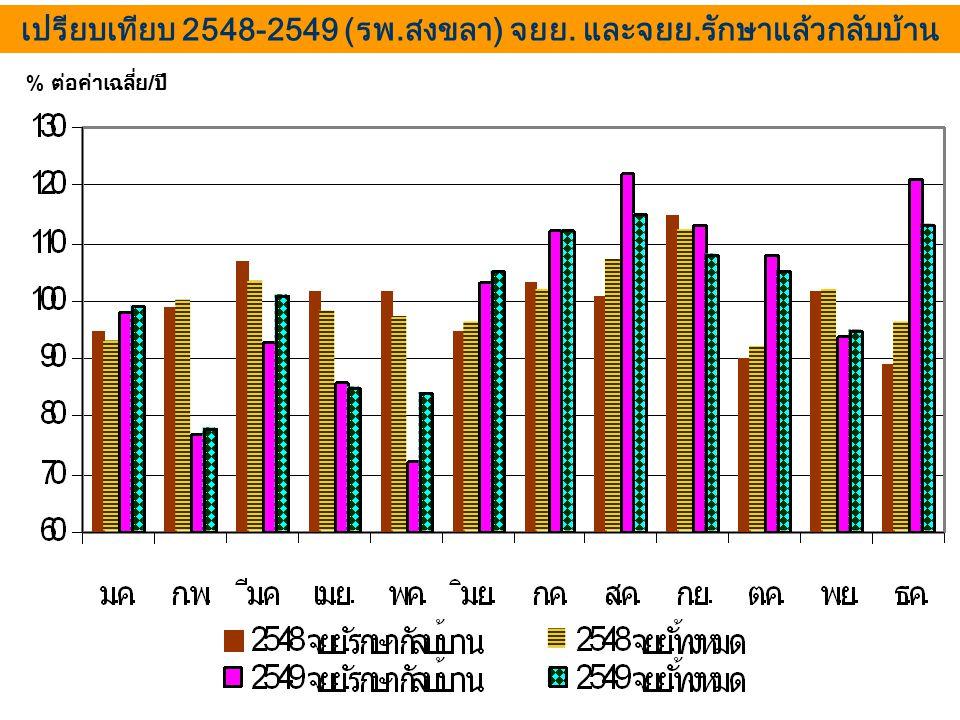 เปรียบเทียบ 2548-2549 (รพ.สงขลา) จยย. และจยย.รักษาแล้วกลับบ้าน % ต่อค่าเฉลี่ย / ปี