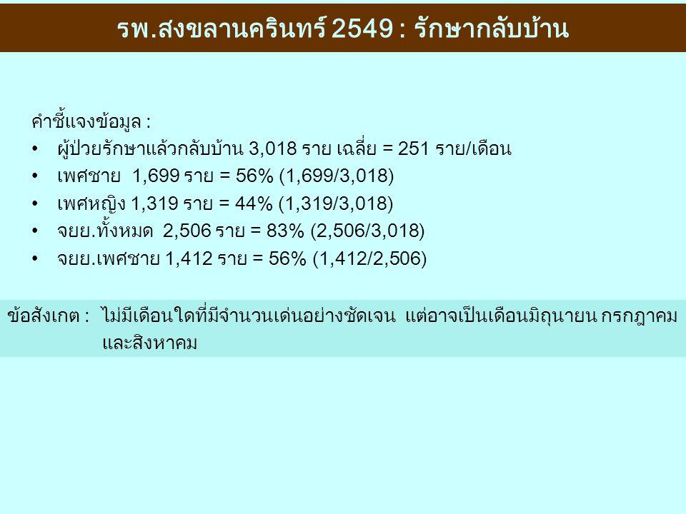คำชี้แจงข้อมูล : ผู้ป่วยรักษาแล้วกลับบ้าน 3,018 ราย เฉลี่ย = 251 ราย/เดือน เพศชาย 1,699 ราย = 56% (1,699/3,018) เพศหญิง 1,319 ราย = 44% (1,319/3,018)