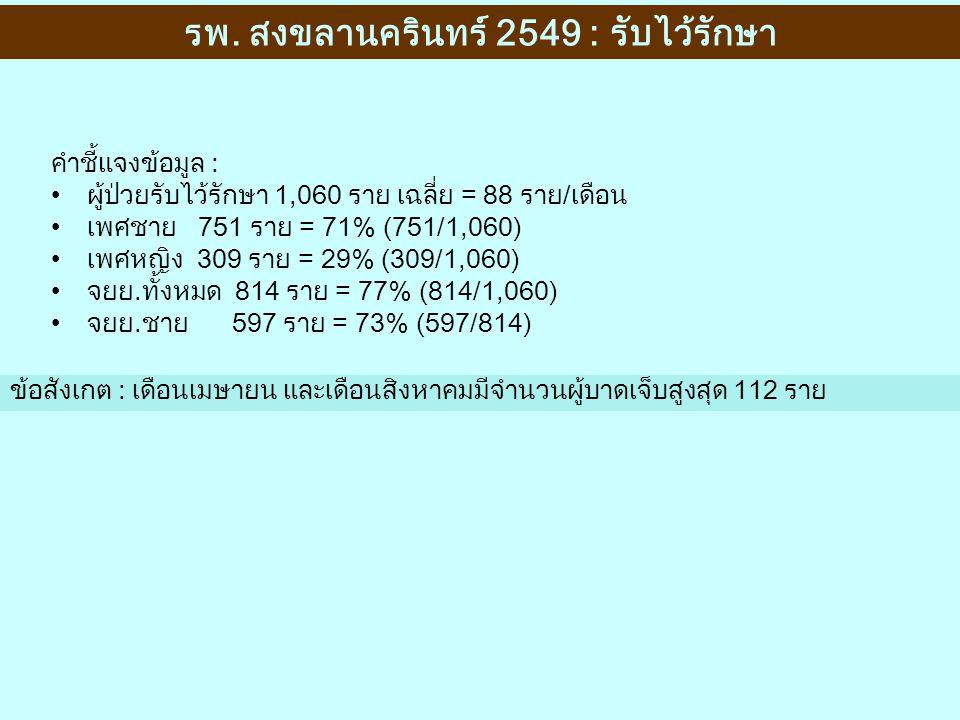 คำชี้แจงข้อมูล : ผู้ป่วยรับไว้รักษา 1,060 ราย เฉลี่ย = 88 ราย/เดือน เพศชาย 751 ราย = 71% (751/1,060) เพศหญิง 309 ราย = 29% (309/1,060) จยย.ทั้งหมด 814