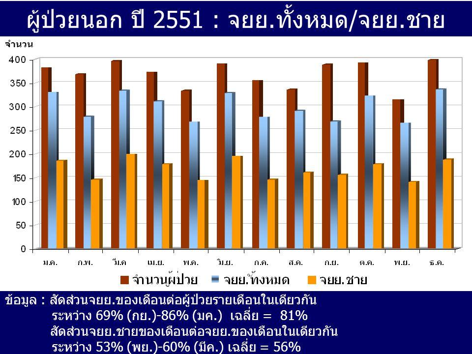 ผู้ป่วยนอก ปี 2551 : จยย.ทั้งหมด/จยย.ชาย ข้อมูล : สัดส่วนจยย.ของเดือนต่อผู้ป่วยรายเดือนในเดียวกัน ระหว่าง 69% (กย.)-86% (มค.) เฉลี่ย = 81% สัดส่วนจยย.ชายของเดือนต่อจยย.ของเดือนในเดียวกัน ระหว่าง 53% (พย.)-60% (มีค.) เฉลี่ย = 56% จำนวน
