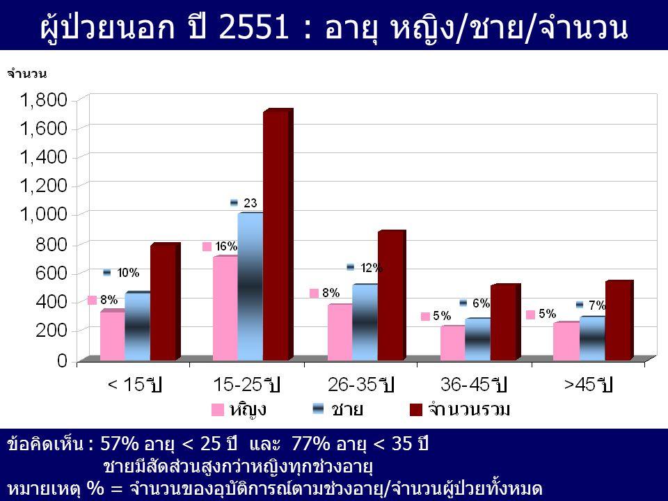 ผู้ป่วยนอก ปี 2551 : อายุ หญิง/ชาย/จำนวน จำนวน ข้อคิดเห็น : 57% อายุ < 25 ปี และ 77% อายุ < 35 ปี ชายมีสัดส่วนสูงกว่าหญิงทุกช่วงอายุ หมายเหตุ % = จำนว