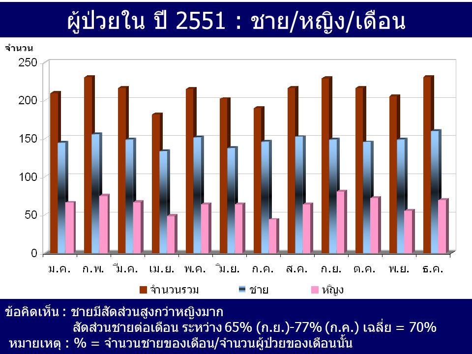 ผู้ป่วยใน ปี 2551 : ชาย/หญิง/เดือน ข้อคิดเห็น : ชายมีสัดส่วนสูงกว่าหญิงมาก สัดส่วนชายต่อเดือน ระหว่าง 65% (ก.ย.)-77% (ก.ค.) เฉลี่ย = 70% หมายเหตุ : % = จำนวนชายของเดือน/จำนวนผู้ป่วยของเดือนนั้น จำนวน