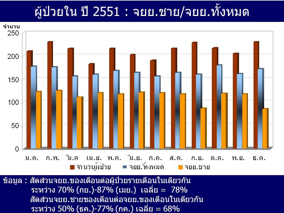 ผู้ป่วยใน ปี 2551 : จยย.ชาย/จยย.ทั้งหมด จำนวน ข้อมูล : สัดส่วนจยย.ของเดือนต่อผู้ป่วยรายเดือนในเดียวกัน ระหว่าง 70% (กย.)-87% (เมย.) เฉลี่ย = 78% สัดส่