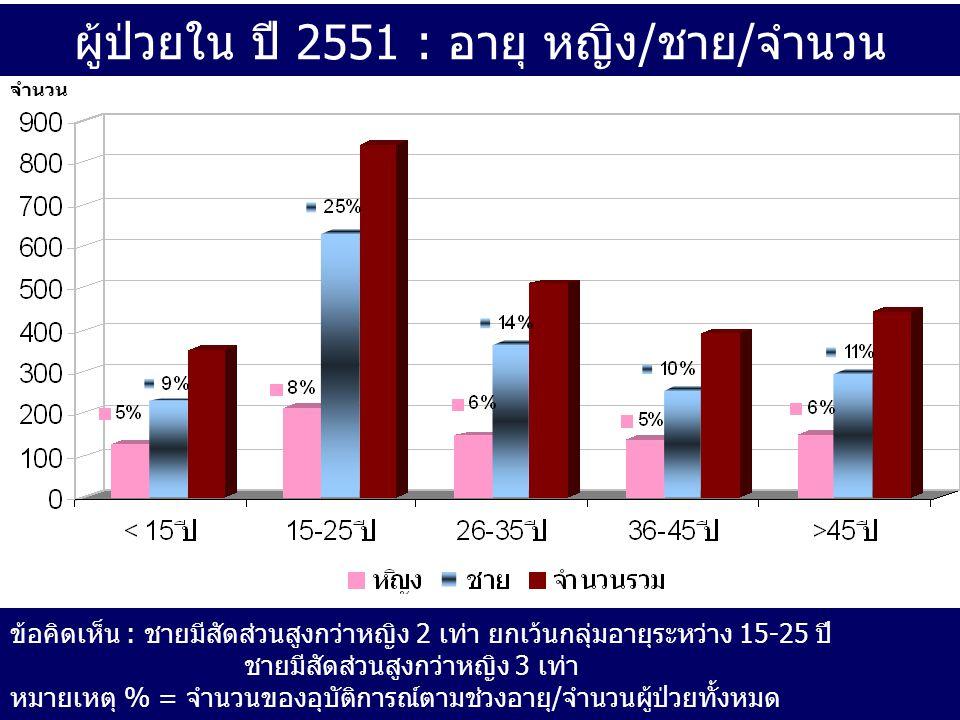 ผู้ป่วยใน ปี 2551 : อายุ หญิง/ชาย/จำนวน จำนวน ข้อคิดเห็น : ชายมีสัดส่วนสูงกว่าหญิง 2 เท่า ยกเว้นกลุ่มอายุระหว่าง 15-25 ปี ชายมีสัดส่วนสูงกว่าหญิง 3 เท