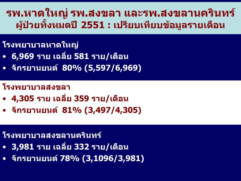 รพ.หาดใหญ่ รพ.สงขลา และรพ.สงขลานครินทร์ ผู้ป่วยทั้งหมดปี 2551 : เปรียบเทียบข้อมูลรายเดือน โรงพยาบาลหาดใหญ่ 6,969 ราย เฉลี่ย 581 ราย/เดือน จักรยานยนต์