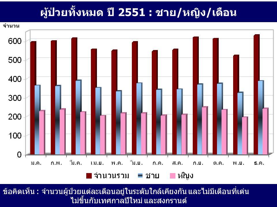 ผู้ป่วยทั้งหมด ปี 2551 : ชาย/หญิง/เดือน ข้อคิดเห็น : จำนวนผู้ป่วยแต่ละเดือนอยู่ในระดับใกล้เคียงกัน และไม่มีเดือนที่เด่น ไม่ขึ้นกับเทศกาลปีใหม่ และสงกรานต์ จำนวน