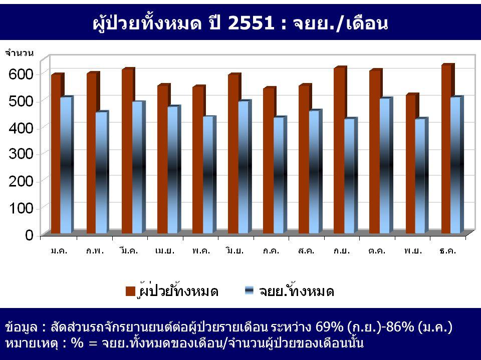 ผู้ป่วยทั้งหมด ปี 2551 : จยย./เดือน ข้อมูล : สัดส่วนรถจักรยานยนต์ต่อผู้ป่วยรายเดือน ระหว่าง 69% (ก.ย.)-86% (ม.ค.) หมายเหตุ : % = จยย.ทั้งหมดของเดือน/จ
