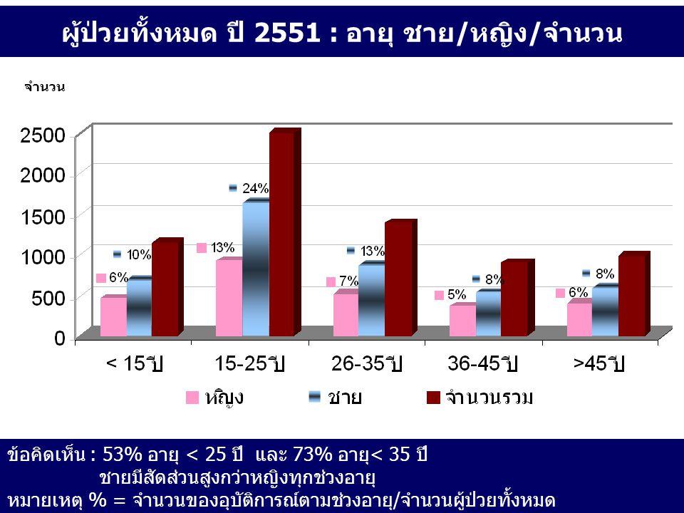 ผู้ป่วยทั้งหมด ปี 2551 : อายุ ชาย/หญิง/จำนวน ข้อคิดเห็น : 53% อายุ < 25 ปี และ 73% อายุ< 35 ปี ชายมีสัดส่วนสูงกว่าหญิงทุกช่วงอายุ หมายเหตุ % = จำนวนขอ