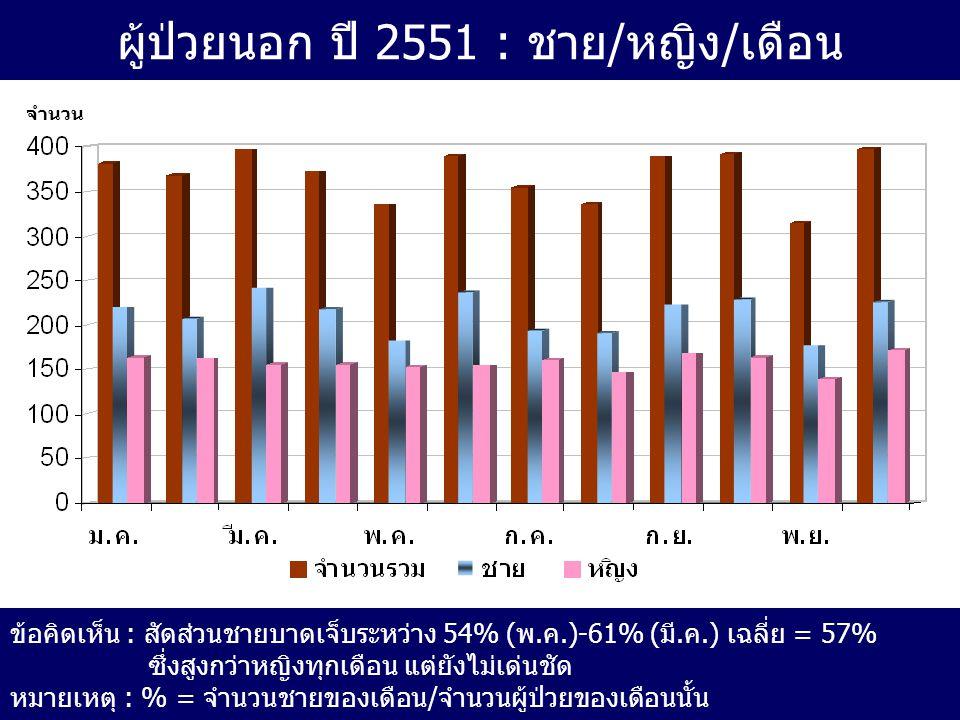 ผู้ป่วยนอก ปี 2551 : ชาย/หญิง/เดือน ข้อคิดเห็น : สัดส่วนชายบาดเจ็บระหว่าง 54% (พ.ค.)-61% (มี.ค.) เฉลี่ย = 57% ซึ่งสูงกว่าหญิงทุกเดือน แต่ยังไม่เด่นชัด หมายเหตุ : % = จำนวนชายของเดือน/จำนวนผู้ป่วยของเดือนนั้น จำนวน
