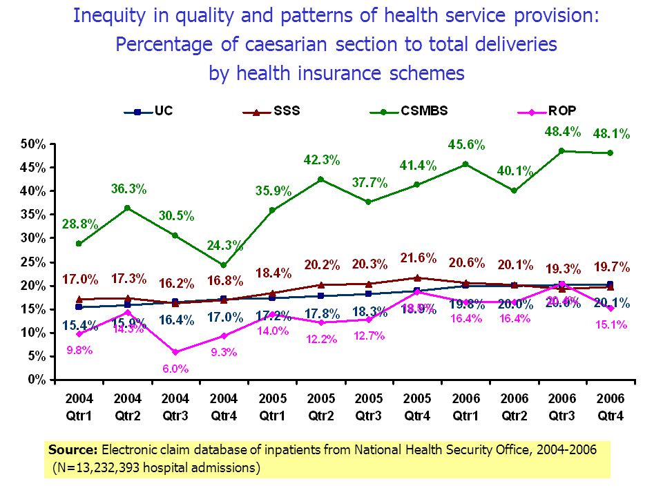Inequity in quality and patterns of health service provision: Percentage of caesarian section to total deliveries by health insurance schemes Source: Electronic claim database of inpatients from National Health Security Office, 2004-2006 (N=13,232,393 hospital admissions)