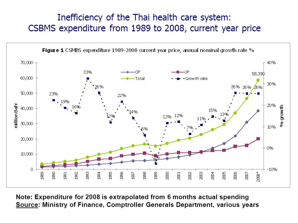 Inefficiency of the Thai health care system: CSBMS expenditure from 1989 to 2008, current year price Note: Expenditure for 2008 is extrapolated from 6 months actual spending Source: Ministry of Finance, Comptroller Generals Department, various years