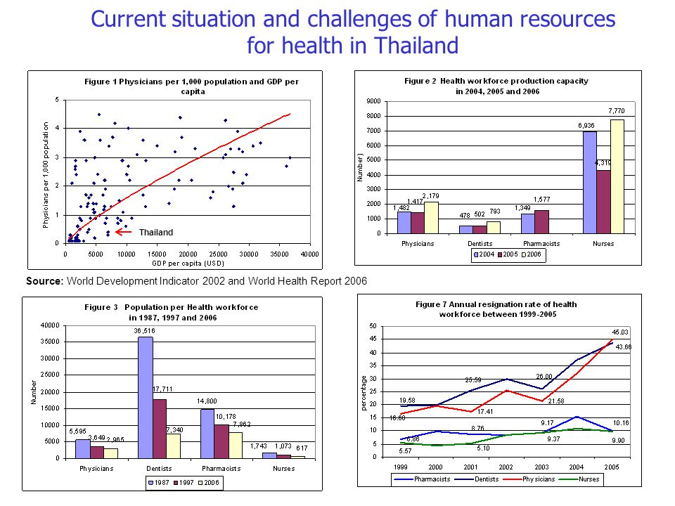 Current situation and challenges of human resources for health in Thailand Thailand Source: World Development Indicator 2002 and World Health Report 2