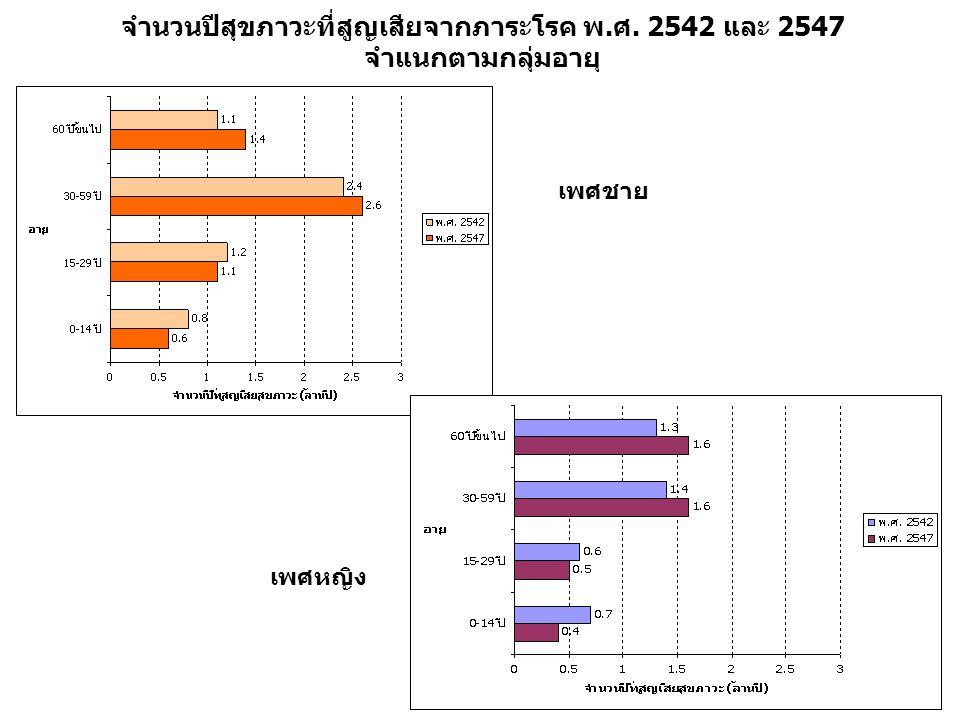 จำนวนปีสุขภาวะที่สูญเสียจากภาระโรค พ.ศ. 2542 และ 2547 จำแนกตามกลุ่มอายุ เพศชาย เพศหญิง