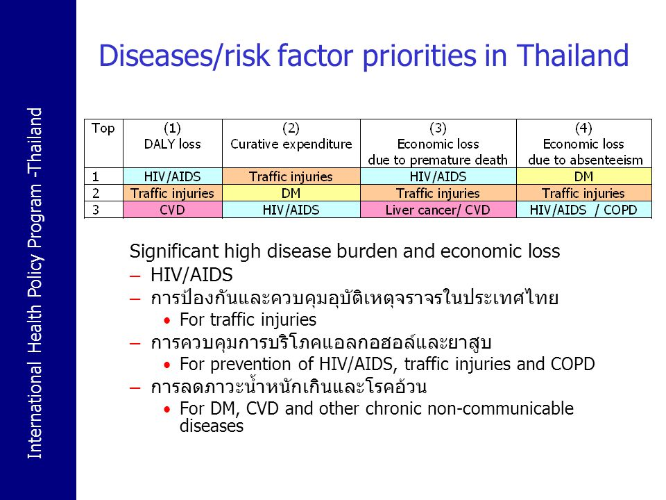 International Health Policy Program -Thailand Diseases/risk factor priorities in Thailand Significant high disease burden and economic loss – HIV/AIDS