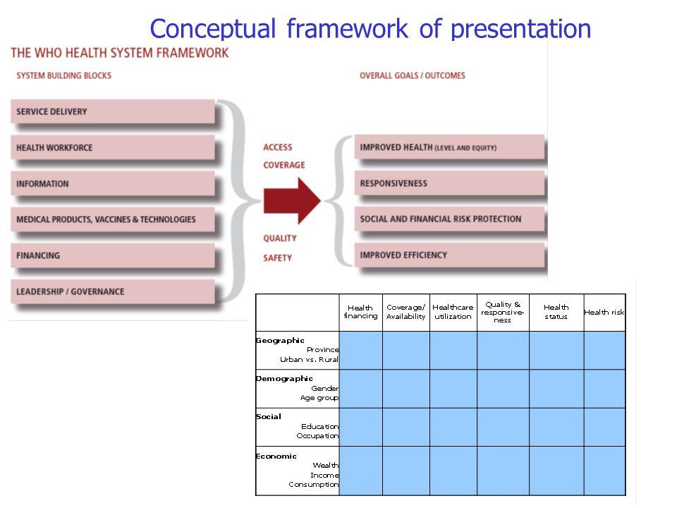 Conceptual framework of presentation