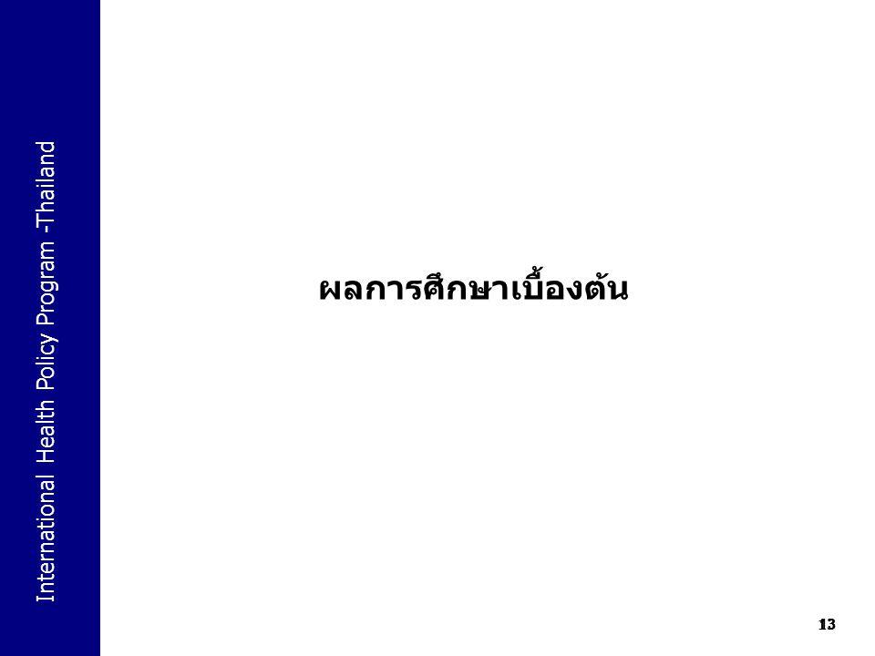 International Health Policy Program -Thailand 13 ผลการศึกษาเบื้องต้น 13