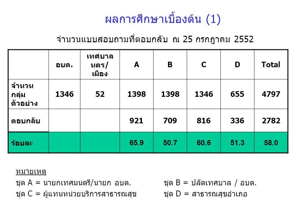 ผลการศึกษาเบื้องต้น (1) จำนวนแบบสอบถามที่ตอบกลับ ณ 25 กรกฎาคม 2552 อบต. เทศบาล นคร/ เมือง ABCDTotal จำนวน กลุ่ม ตัวอย่าง 1346521398 13466554797 ตอบกลั