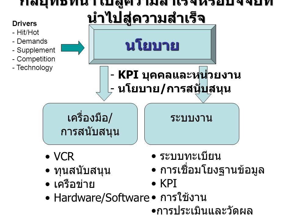 นโยบาย เครื่องมือ/ การสนับสนุน ระบบงาน - KPI บุคคลและหน่วยงาน - นโยบาย / การสนับสนุน Drivers - Hit/Hot - Demands - Supplement - Competition - Technolo