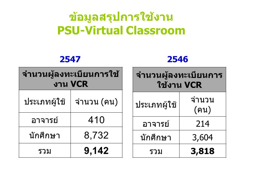 ข้อมูลสรุปการใช้งาน PSU-Virtual Classroom จำนวนผู้ลงทะเบียนการ ใช้งาน VCR ประเภทผู้ใช้ จำนวน (คน) อาจารย์214 นักศึกษา3,604 รวม3,818 จำนวนผู้ลงทะเบียนก
