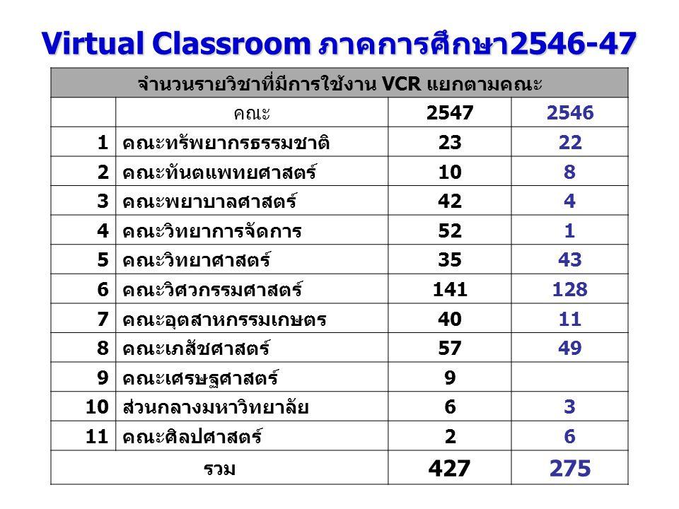 Virtual Classroom ภาคการศึกษา2546-47 จำนวนรายวิชาที่มีการใช้งาน VCR แยกตามคณะ คณะ25472546 1คณะทรัพยากรธรรมชาติ2322 2คณะทันตแพทยศาสตร์108 3คณะพยาบาลศาส