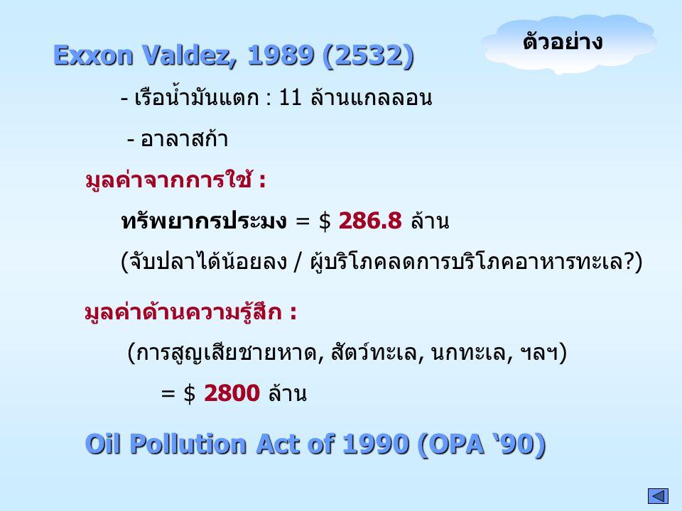 Exxon Valdez, 1989 (2532) - เรือน้ำมันแตก : 11 ล้านแกลลอน - อาลาสก้า มูลค่าจากการใช้ : ทรัพยากรประมง = $ 286.8 ล้าน (จับปลาได้น้อยลง / ผู้บริโภคลดการบ