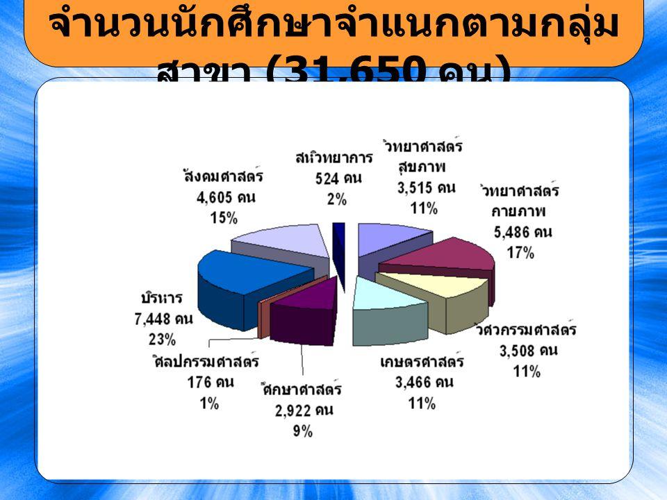 11 จำนวนนักศึกษาจำแนกตามกลุ่ม สาขา (31,650 คน )