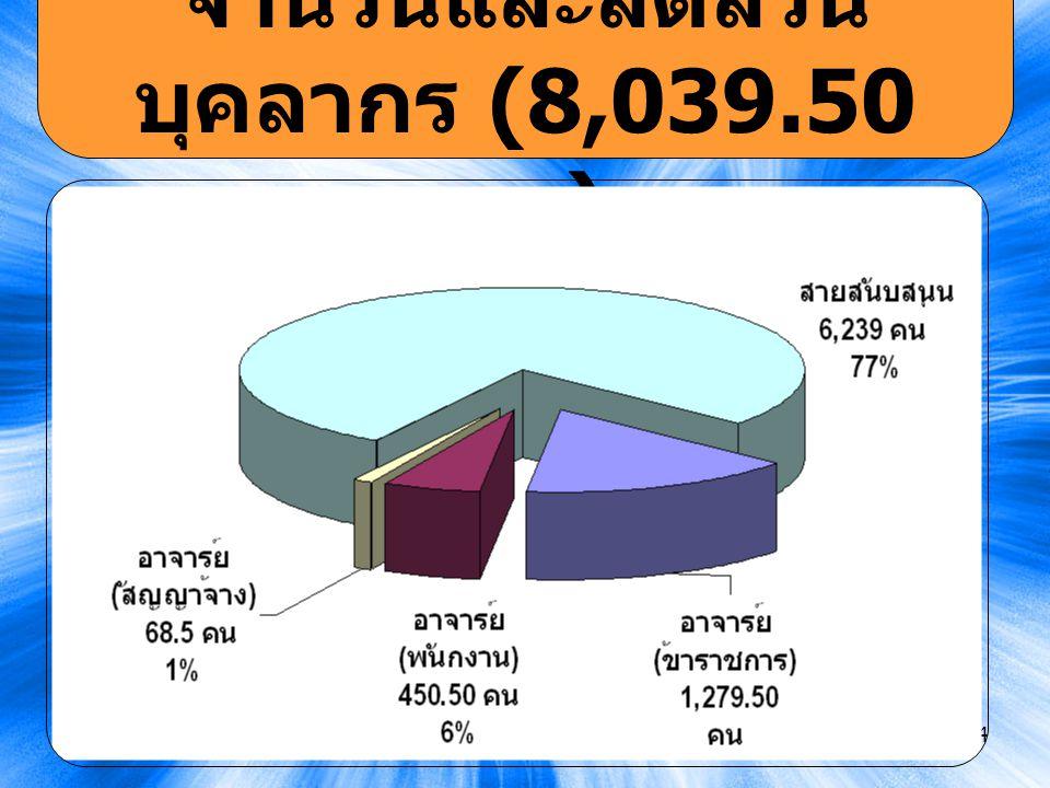 14 จำนวนและสัดส่วน บุคลากร (8,039.50 คน )