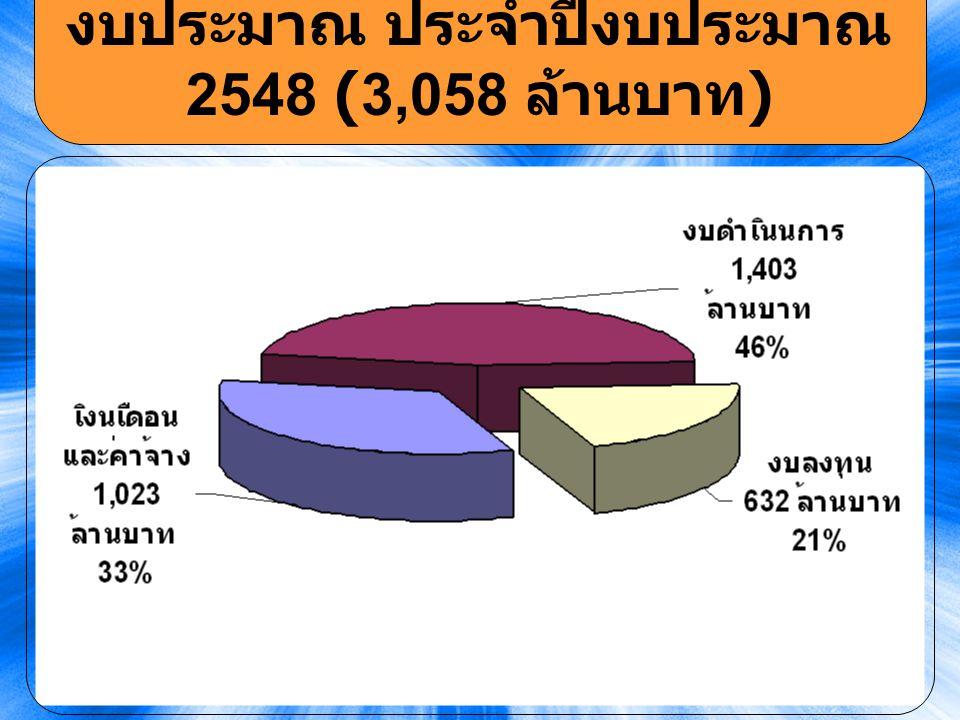 15 งบประมาณ ประจำปีงบประมาณ 2548 (3,058 ล้านบาท )