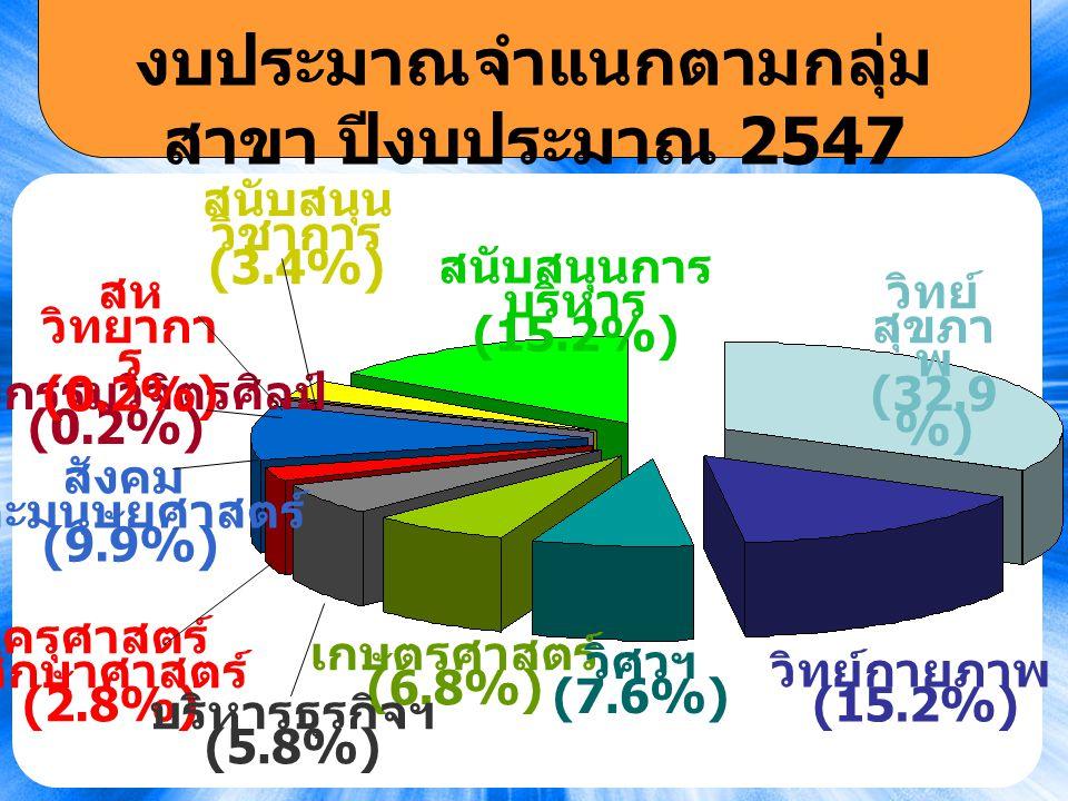 19 งบประมาณจำแนกตามกลุ่ม สาขา ปีงบประมาณ 2547 สนับสนุนการ บริหาร (15.2%) ศิลปกรรมวิจิตรศิลป์ (0.2%) สังคม และมนุษยศาสตร์ (9.9%) เกษตรศาสตร์ (6.8%) ครุศาสตร์ ศึกษาศาสตร์ (2.8%) บริหารธุรกิจฯ (5.8%) สห วิทยากา ร (0.2%) วิทย์กายภาพ (15.2%) วิศวฯ (7.6%) สนับสนุน วิชาการ (3.4%) วิทย์ สุขภา พ (32.9 %)