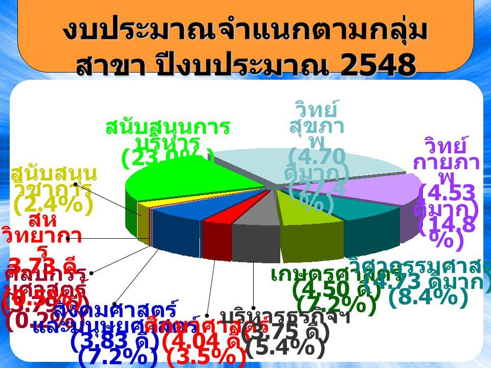 20 งบประมาณจำแนกกลุ่ม สาขา ปีงบประมาณ 2548 งบประมาณจำแนกตามกลุ่ม สาขา ปีงบประมาณ 2548 สนับสนุนการ บริหาร (23.0%) ศิลปกรร มศาสตร์ (3.79 ดี ) (0.2%) สังคมศาสตร์ และมนุษยศาสตร์ (3.83 ดี ) (7.2%) เกษตรศาสตร์ (4.50 ดี ) (7.2%) ศึกษาศาสตร์ (4.04 ดี ) (3.5%) บริหารธุรกิจฯ (3.75 ดี ) (5.4%) สห วิทยากา ร 3.73 ดี (0.5%) วิทย์ กายภา พ (4.53 ดีมาก ) (14.8 %) วิศวกรรมศาสตร์ (4.73 ดีมาก ) (8.4%) สนับสนุน วิชาการ (2.4%) วิทย์ สุขภา พ (4.70 ดีมาก ) (27.4 %)