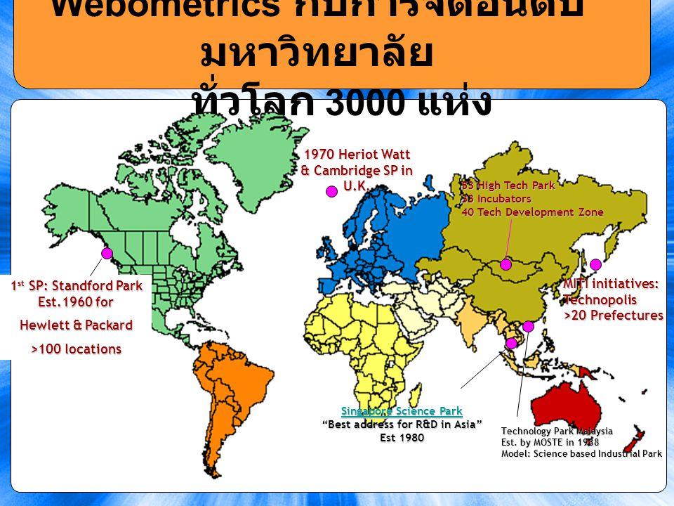 22 Webometrics กับการจัด อันดับมหาวิทยาลัย ทั่วโลก 3000 แห่ง 1 st SP: Standford Park Est.1960 for Hewlett & Packard >100 locations 1970 Heriot Watt &