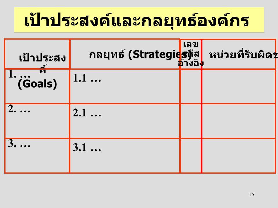 15 เป้าประสงค์และกลยุทธ์องค์กร 1.1 … 3.1 … 2.1 … กลยุทธ์ (Strategies) เป้าประสง ค์ (Goals) 1. … 3. … 2. … หน่วยที่รับผิดชอบ เลข รหัส อ้างอิง