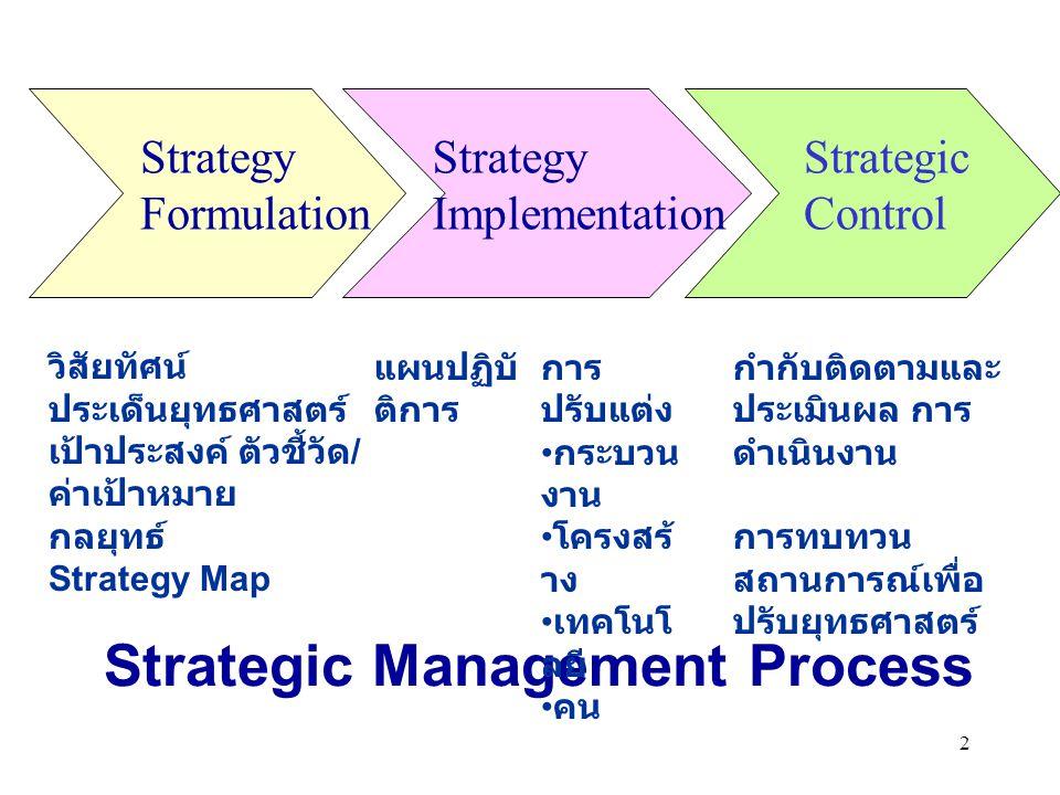 2 Strategic Management Process Strategy Formulation Strategy Implementation Strategic Control วิสัยทัศน์ ประเด็นยุทธศาสตร์ เป้าประสงค์ ตัวชี้วัด / ค่า