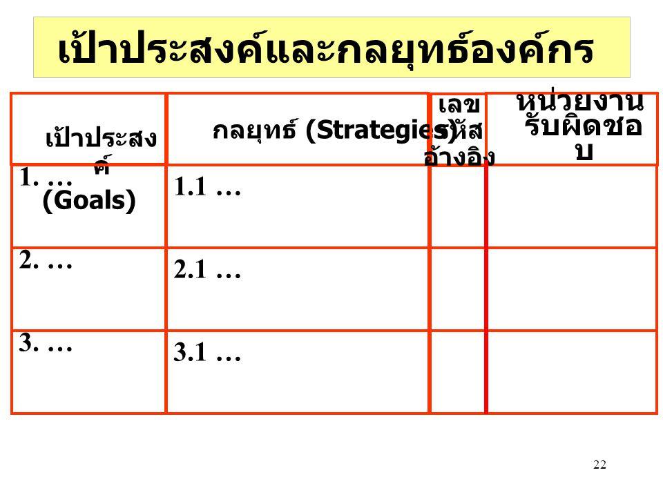 22 เป้าประสงค์และกลยุทธ์องค์กร 1.1 … 3.1 … 2.1 … กลยุทธ์ (Strategies) หน่วยงาน รับผิดชอ บ เป้าประสง ค์ (Goals) 1. … 3. … 2. … เลข รหัส อ้างอิง