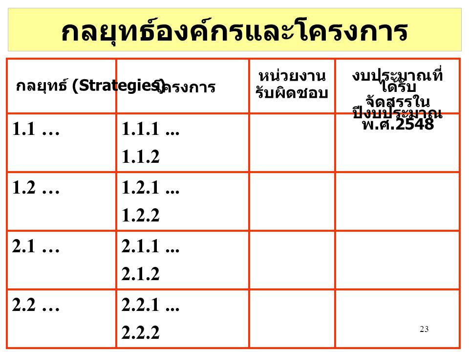 23 กลยุทธ์องค์กรและโครงการ โครงการ 1.1 …1.1.1... 1.1.2 2.2 …2.2.1... 2.2.2 2.1 …2.1.1... 2.1.2 1.2 …1.2.1... 1.2.2 กลยุทธ์ (Strategies) หน่วยงาน รับผิ