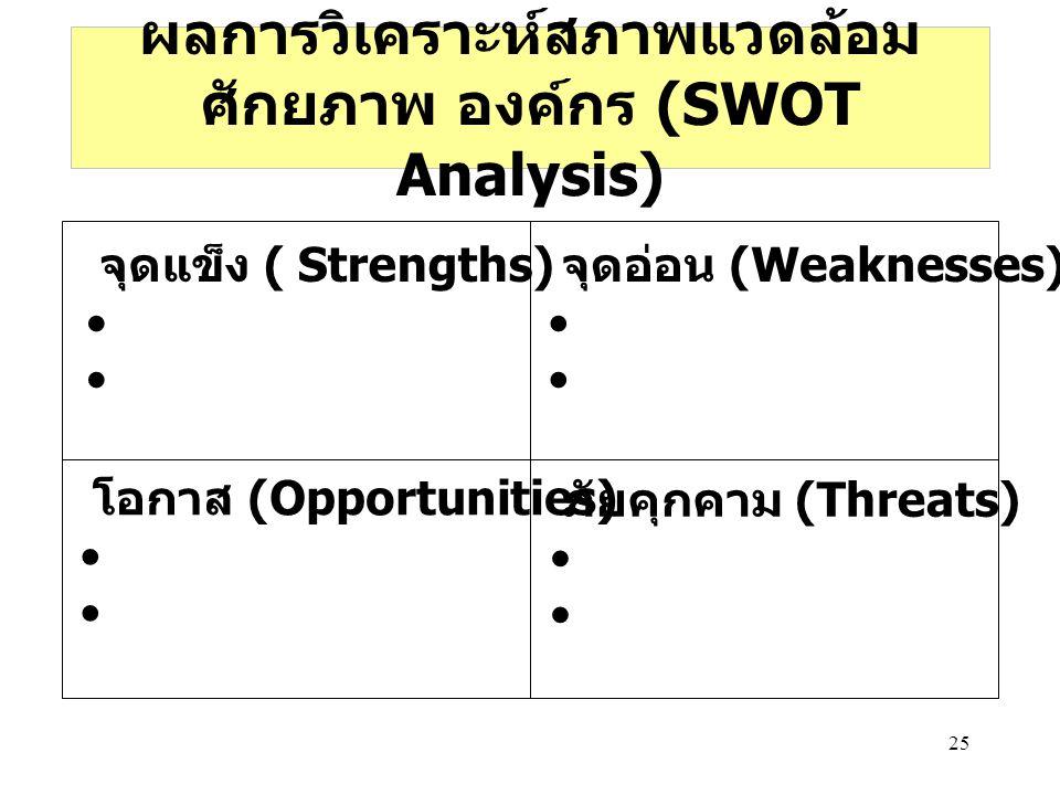 25 ผลการวิเคราะห์สภาพแวดล้อม ศักยภาพ องค์กร (SWOT Analysis) โอกาส (Opportunities) จุดแข็ง ( Strengths) จุดอ่อน (Weaknesses) ภัยคุกคาม (Threats)