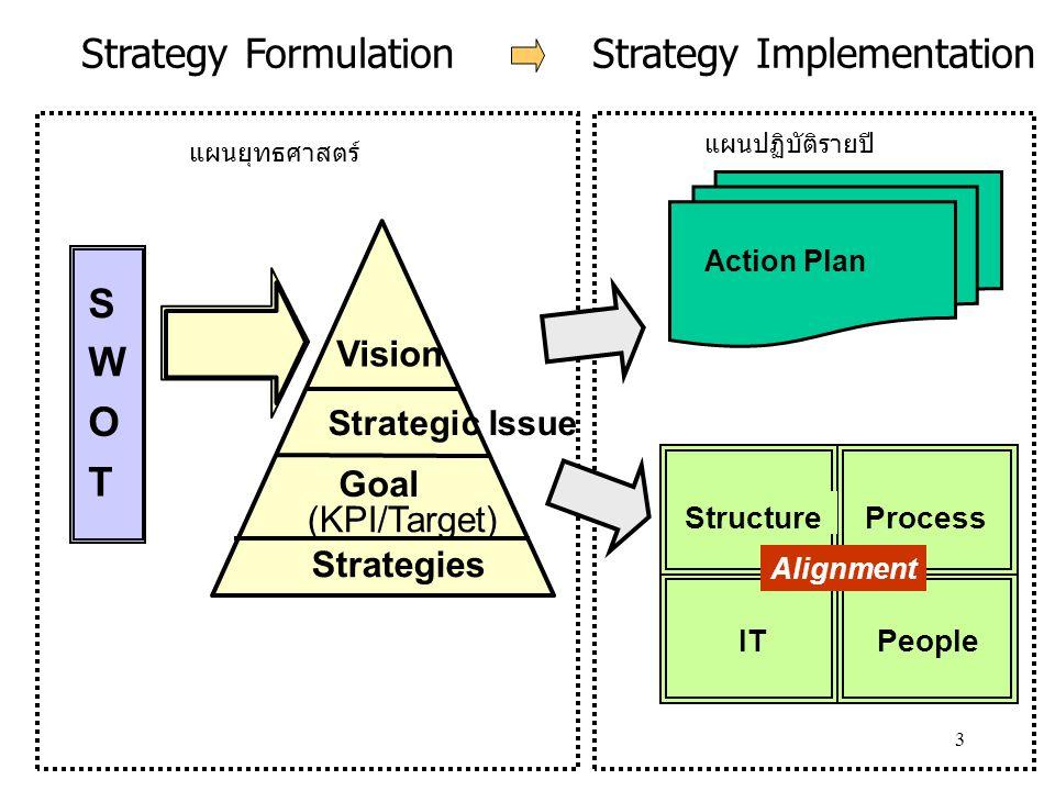 4 นิยามศัพท์ใน Template Vision วิสัยทัศน์ สิ่งที่อยากจะให้หน่วยงาน เป็นในอีก 3 – 5 ปีข้างหน้า Mission พันธกิจ กรอบ ขอบเขต การ ดำเนินงานของหน่วยงาน Strategic Issues ประเด็น ยุทธศาสตร์ ประเด็นหลักต้องคำนึงถึง ต้องพัฒนา ต้องมุ่งเน้น Goal เป้าประสงค์ อะไรคือสิ่งที่หน่วยงาน อยากจะบรรลุ Key Performance Indicators ตัวชี้วัด สิ่งที่จะเป็นตัวบอกว่า หน่วยงานสามารถบรรลุ เป้าประสงค์หรือไม่ Target เป้าหมาย ตัวเลข หรือ ค่า ของ ตัวชี้วัดที่จะต้องไปให้ถึง Strategy กลยุทธ์ สิ่งที่หน่วยงานจะทำเพื่อให้ บรรลุเป้าประสงค์